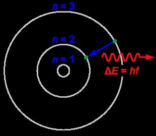 Атом по теории Бора