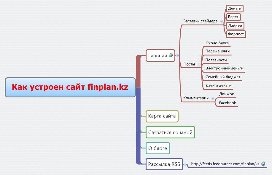 Вот так устроен сайт FINPLAN.KZ