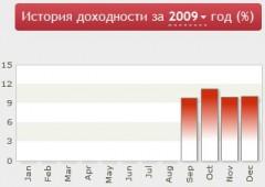 Статистика 2009 год