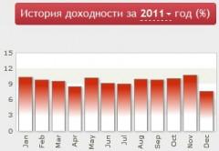 Статистика за 2011 год
