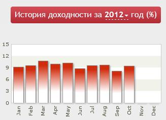 Компания «Гамма» октябрь 2012 года