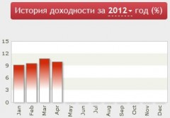Статистика за 2012 год